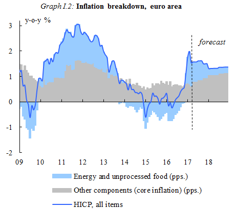 Graph I.2: Inflation breakdown, euro area