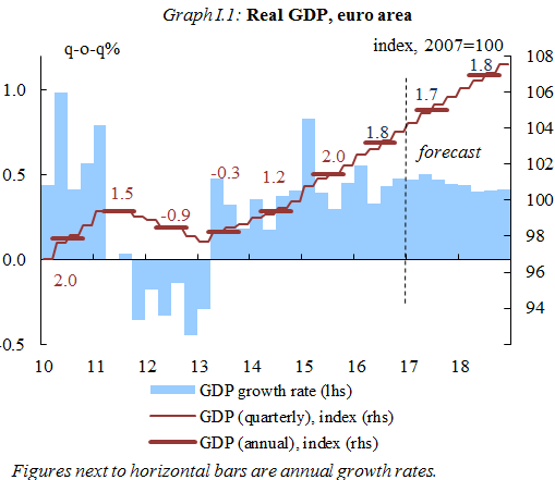 Graph I.1: Real GDP, euro area