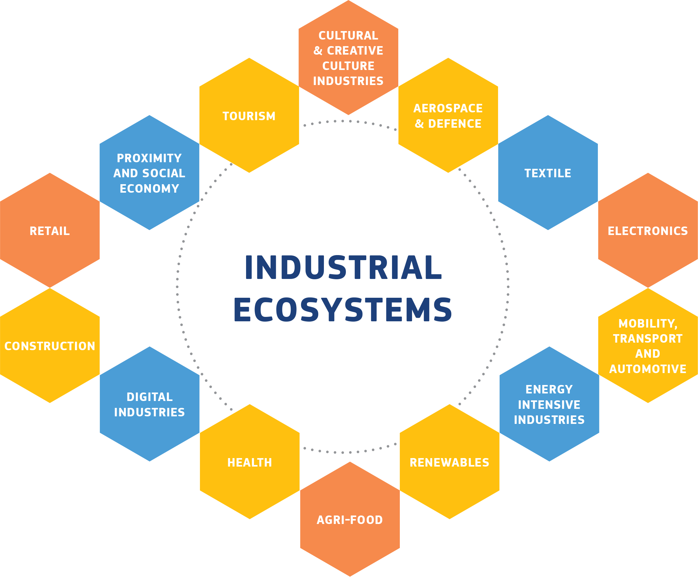 Graph of industrial ecosystems