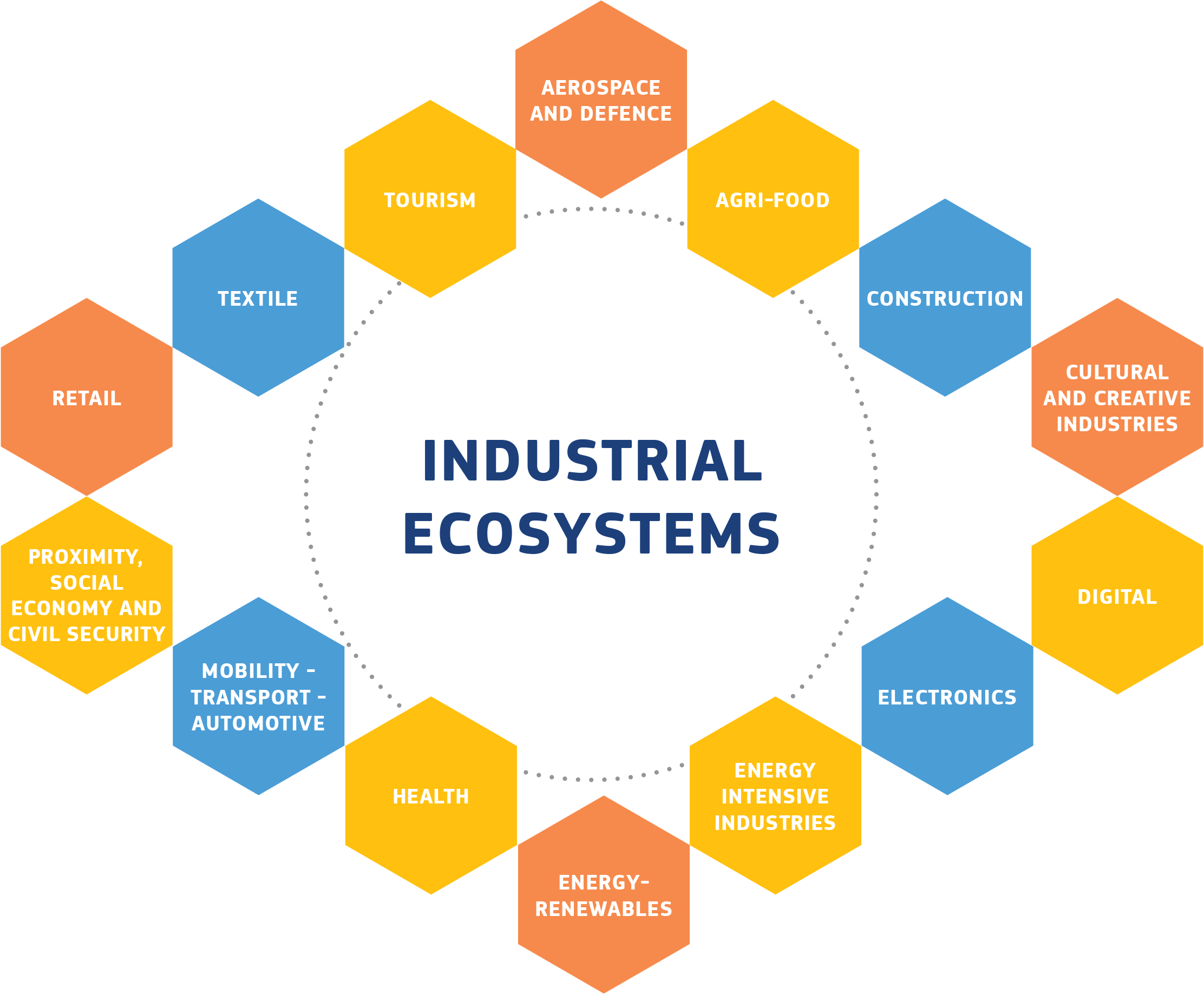 Industrial ecosystems