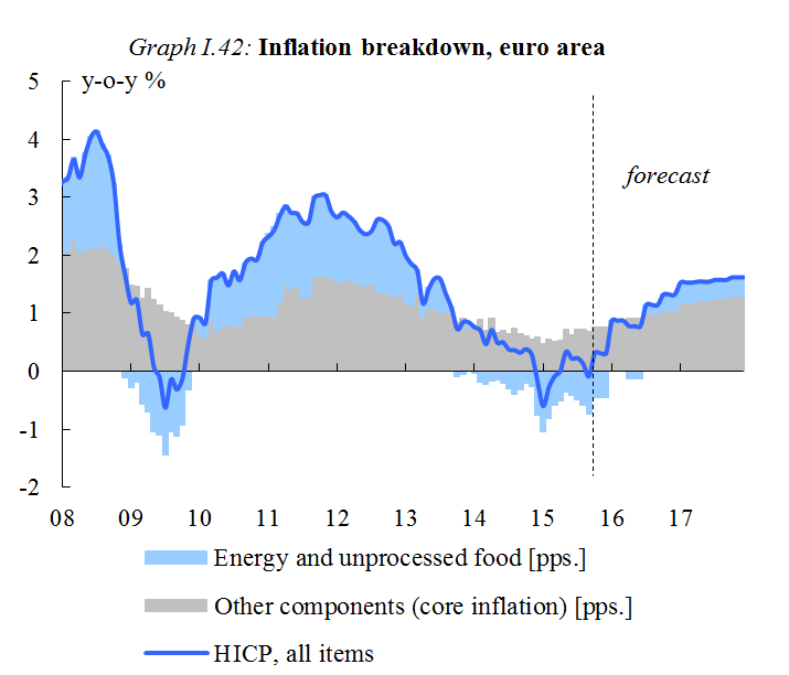 Chart: Inflation breakdown, euro area
