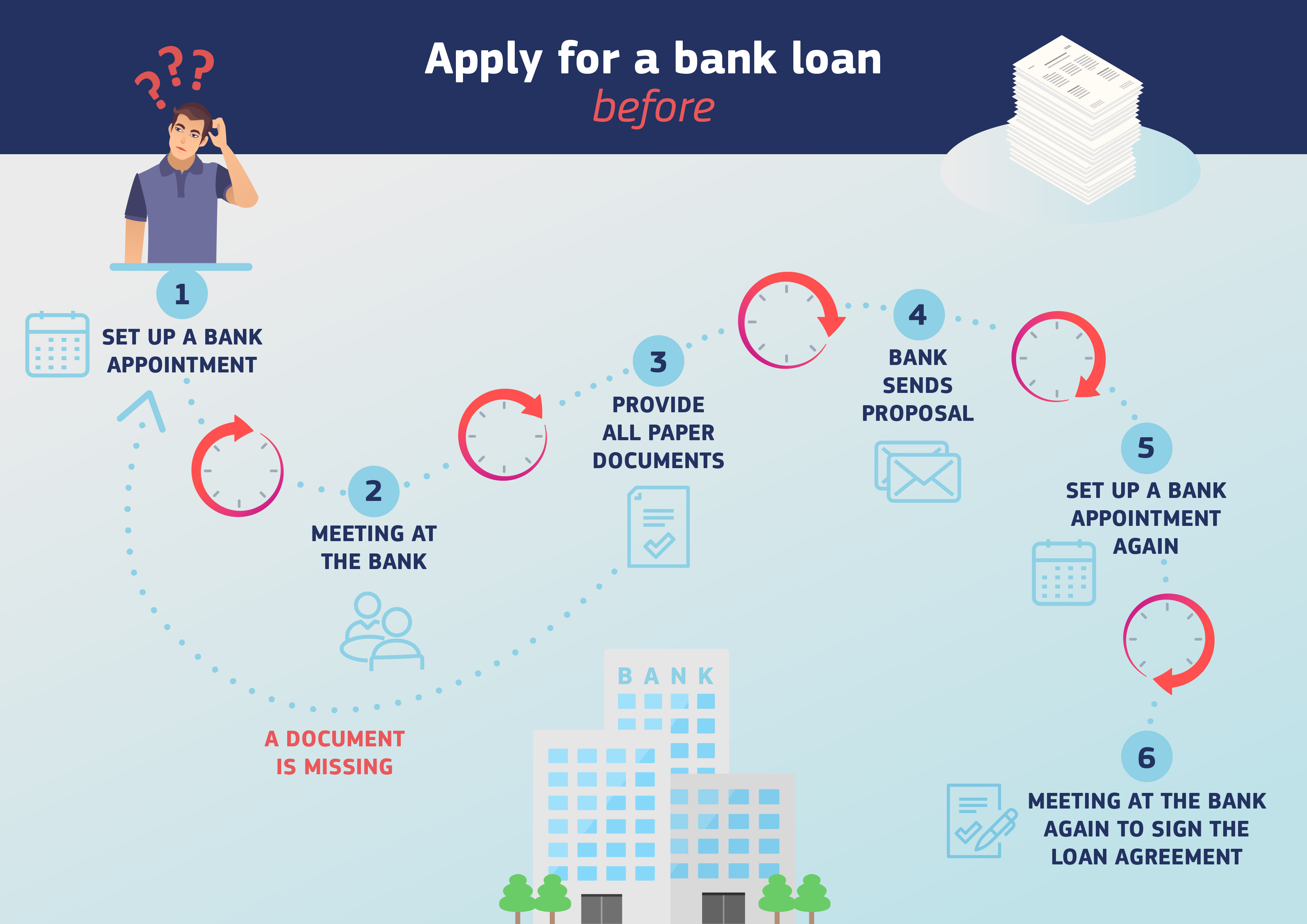 Bank loan request without using the European digital identity