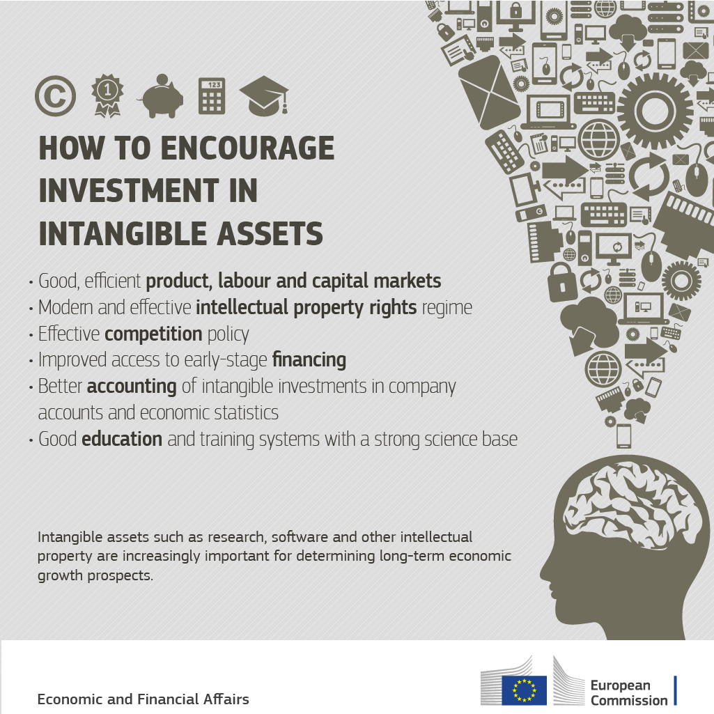 How to encourage investment in intangible assets
