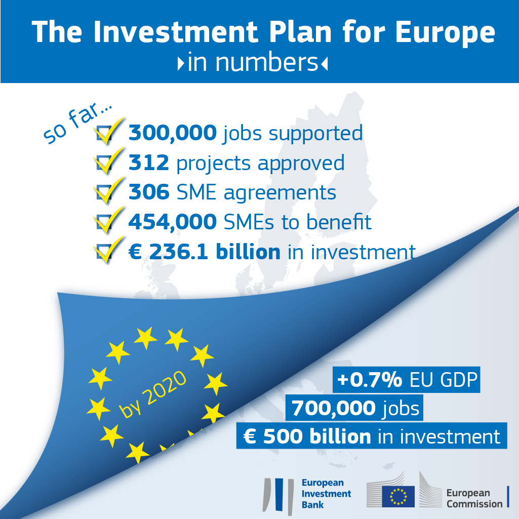The Investment plan for Europe