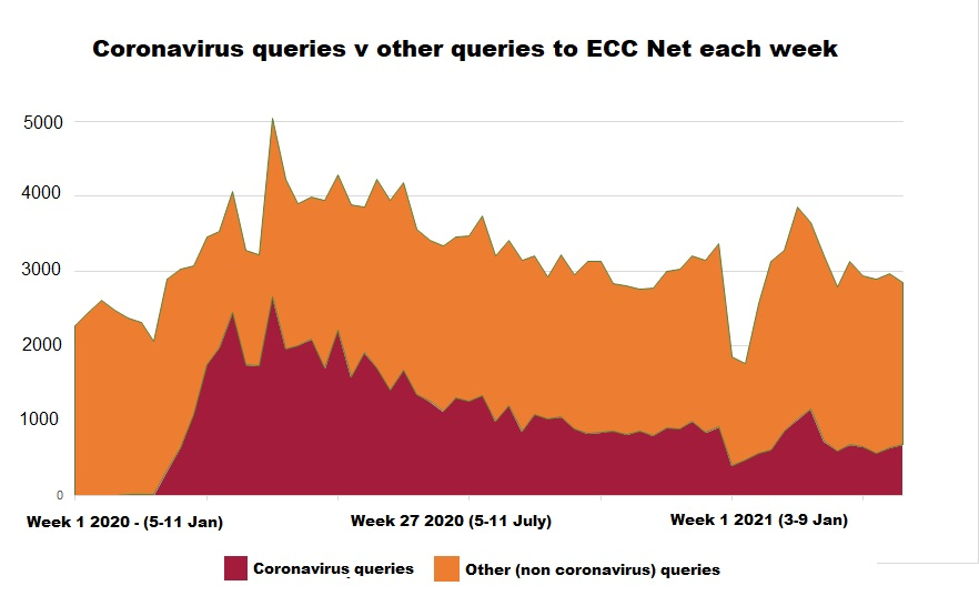 Graph showing high number of additional queries to ECC Net in context of COVID-19 pandemic