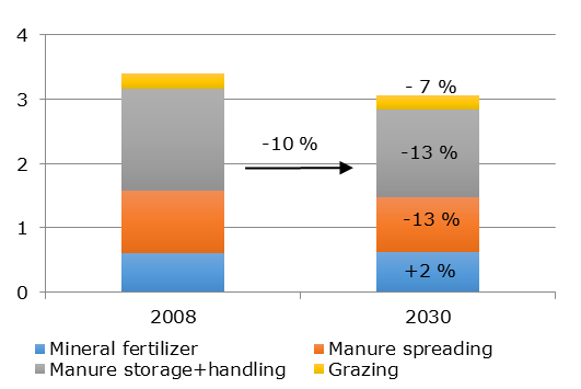 Projected change in EU ammonia emissions, by source (million t of NH3)