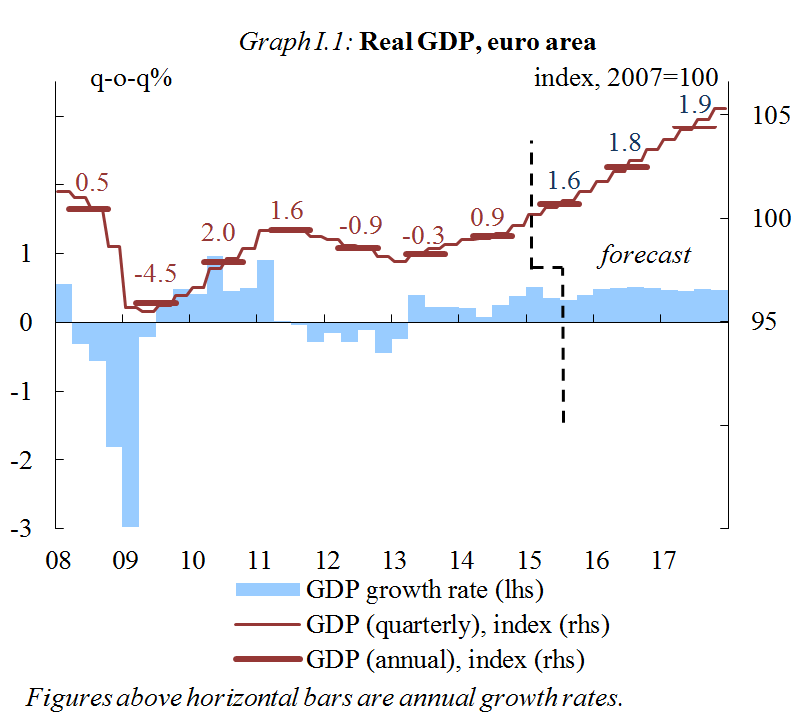 Chart: Real GDP, euro area