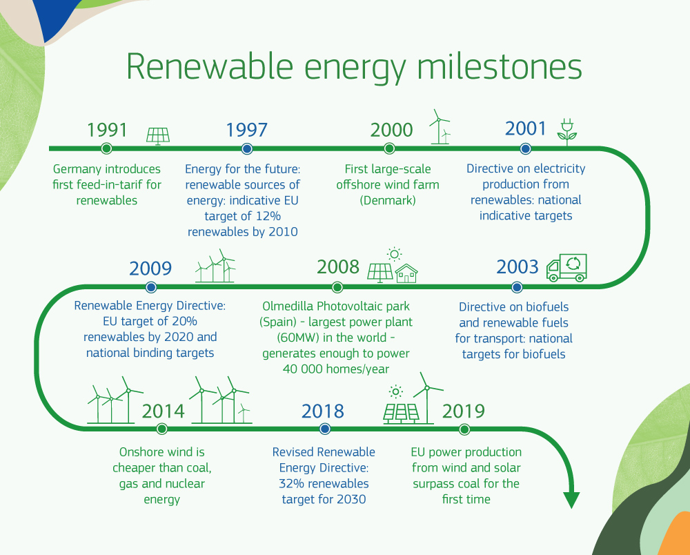 Infographic showing major dates and milestones for renewable energy developments in the EU.