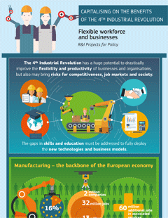 4th Industrial revolution infographic