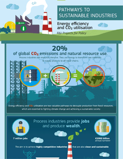 Sustainable Industries Infographic