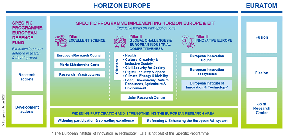 Image describing the structure of Horizon Europe and Euratom. 3 pillars - Excellent science, global challenges and industrial competitiveness and innovative europe.