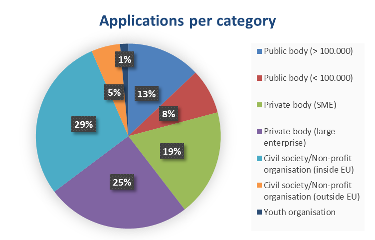 SDG Applications per category