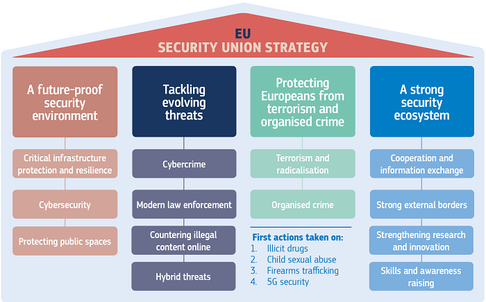 Security Union chart