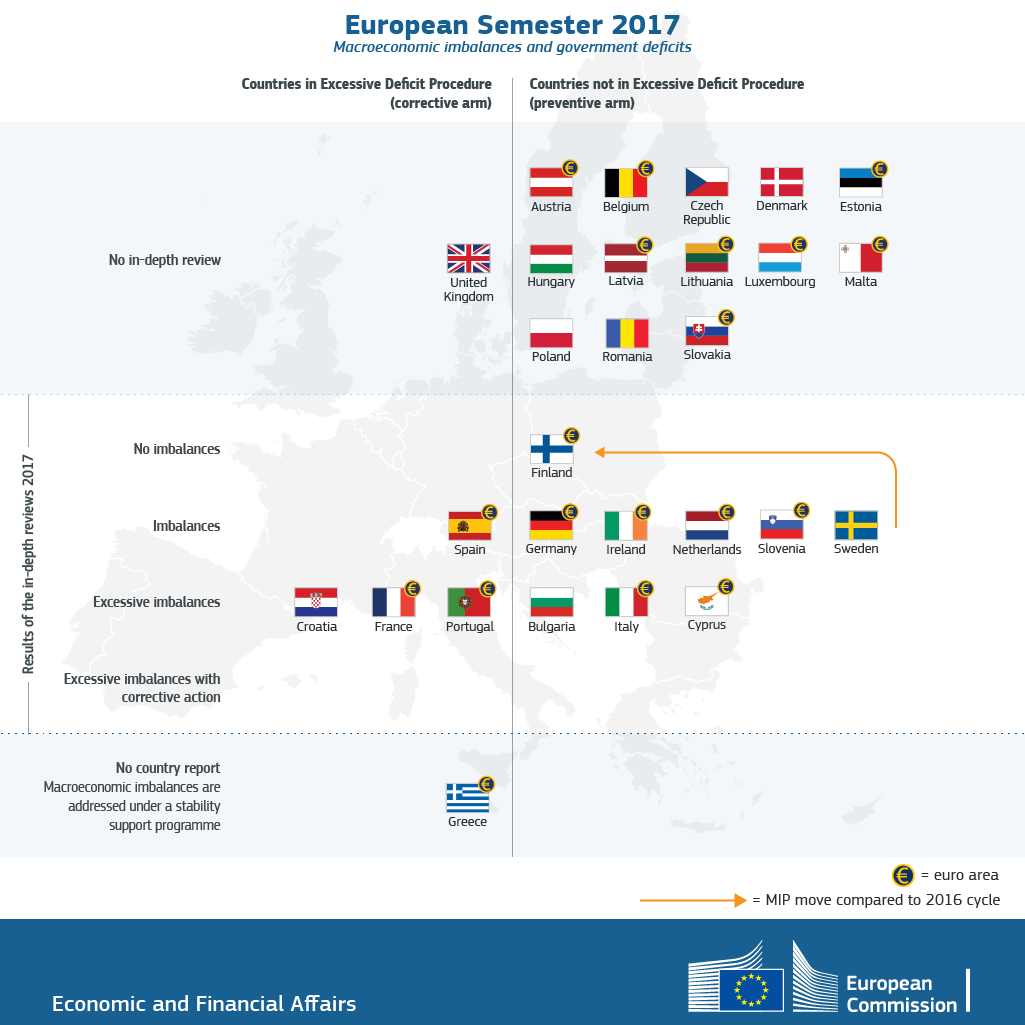 European Semester 2017: macroeconomic imbalances and government deficits