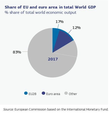 Share EU and Euro area in total World GDP