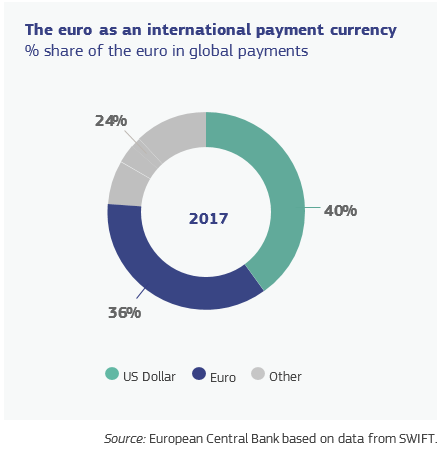 The euro as an international payment currency