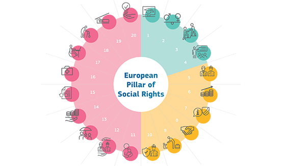 Wheel depicting the 20 principles of the European Pillar of Social Rights
