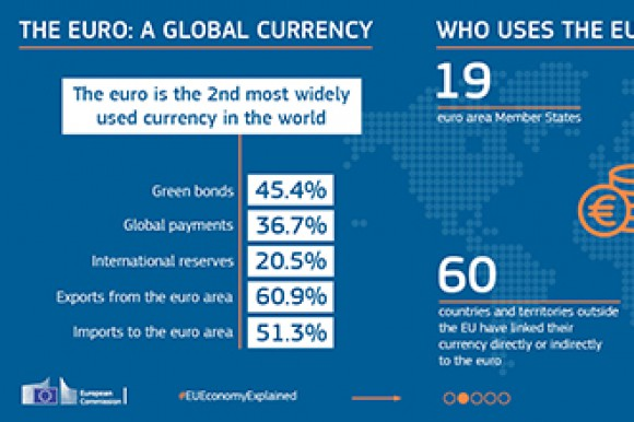 The Euro: A Global Currency