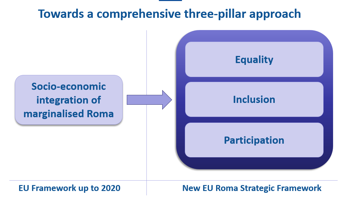 Towards a comprehensive three-pillar approach