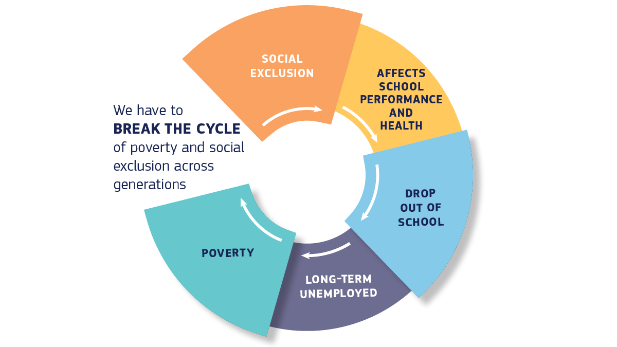 Visual depiction of the cycle of poverty and social exclusion