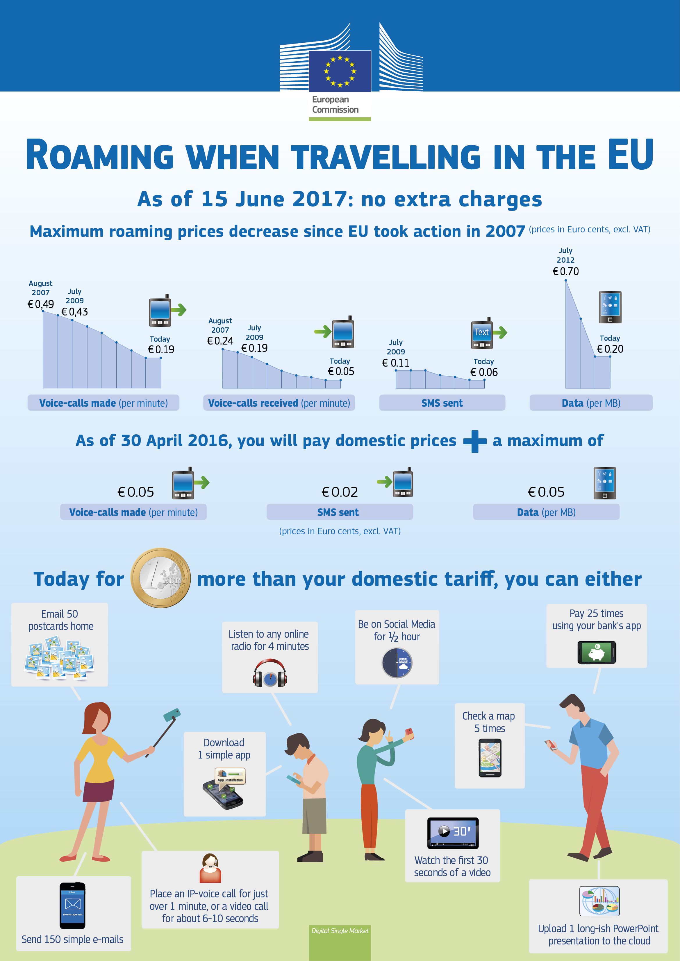 The infographic describes the roaming charges in Europe starting in 2016