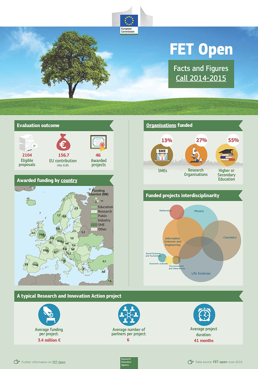fet open in numbers european commission