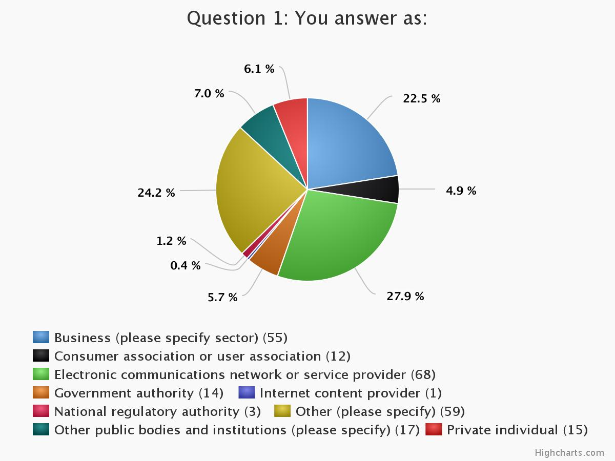 Summary Report On The Public Consultation On The Evaluation And The Review Of The Regulatory