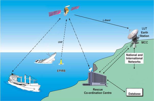 Synthetic Aperture Radar (SAR) Data | Data | UNAVCO