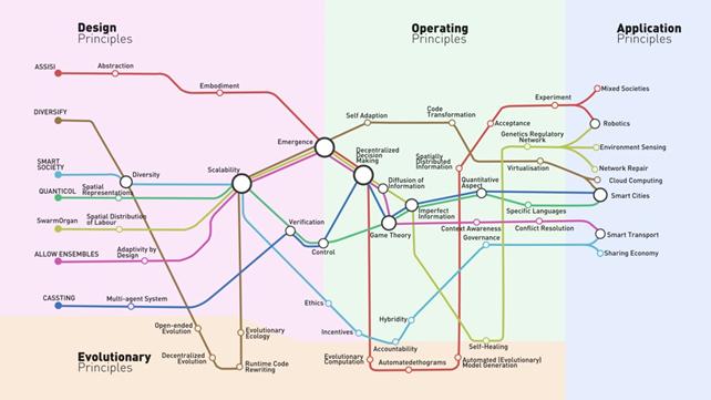 FoCAS metro map