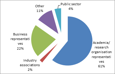 graph showing participation in % per stakeholder category