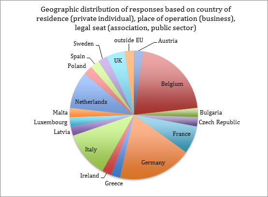 pie chart showing geographic distribution of respondents