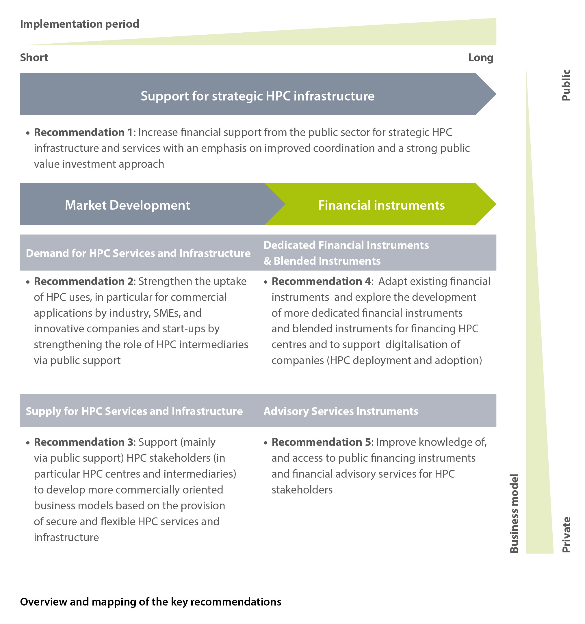 overview and mapping of the key recommendations