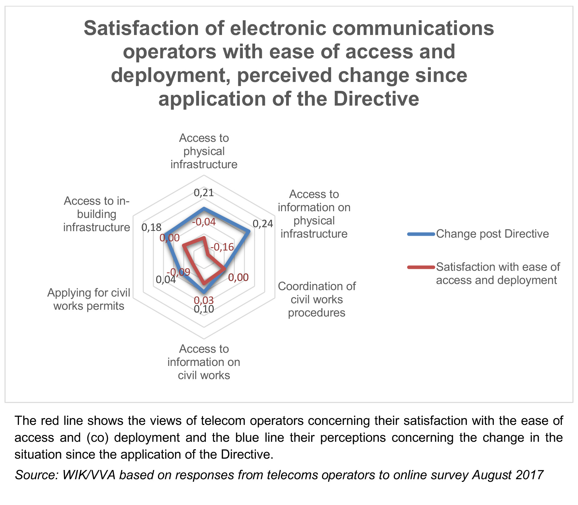 Graph showing satisfaction of electronic communications operators with ease of access and deployment, perceived change since application of the Directive