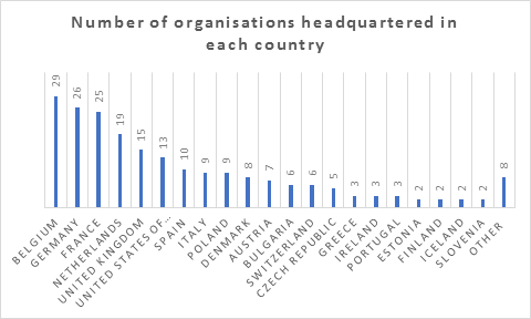 Number of organisations headquartered in each country