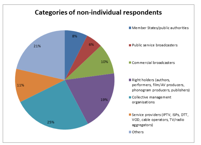 Figure 2 is a pie diagram. The diagram indicates how many present from each of the non-individual respondents categories replied to the survey. Category 1, member states and public authorities 8 present. Category 2, public service broadcasters 6 present. Category 3, Commercial broadcasters 10 present. Category 4 right holders, includes authors, performers, film and AV producers, phonogram producers and publishers 19 present. Category 5, collective management organisations 25 present.  Category 6 are service providers and includes IPTV, ISPs, DTT, VOD, cable operators and TV and radio aggregators 11 present. Category 7 others 21 present.