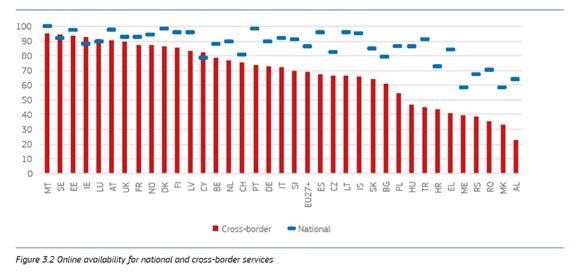 Figure 3.2 Online availability for national and cross-border services