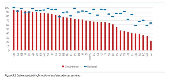 Рисунок 3.2 онлайновая доступность национальных и трансграничных услуг