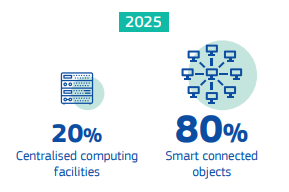 By 2025 80% of data will be processed close to the user