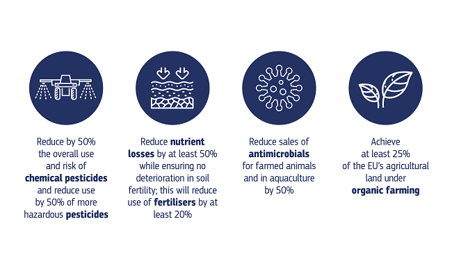 A graphic to show the 4 main goals of the Farm to Fork strategy.