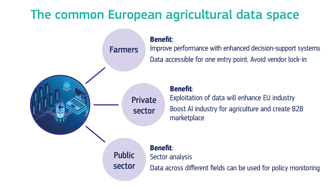 A graphic showing the different actors benefitting from the establishment of a common European agricultural data space.