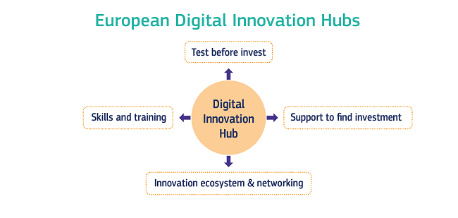 A graphic showing the various benefits provided by the European digital innovation hubs.