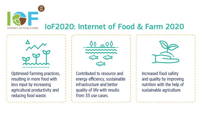 IoF2020 project summary.