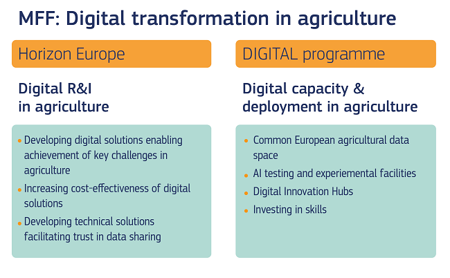 A graphic showing the forecast of the digitisation of agriculture over the next Multi-Annual Financial Framework.