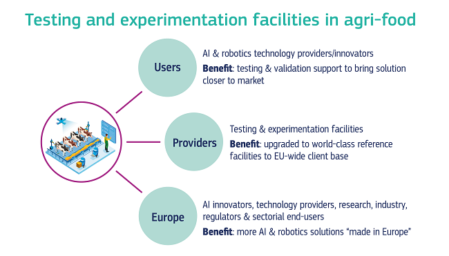 A graphic showing the different actors benefitting from testing and experimentation facilities in the agri-food sector.