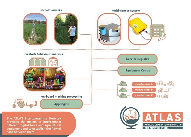 A graphic to show the interoperability network used by ATLAS to interconnect and establish a flow between digital tools and agricultural equipment.