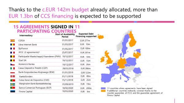 Map of CCS GF funding across Europe