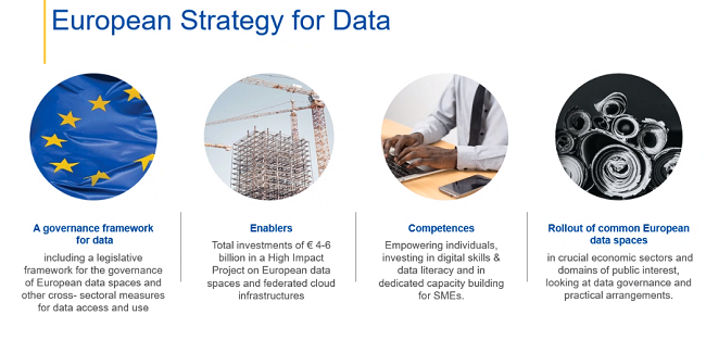 A graphic to lay out the steps in the European Strategy for Data.
