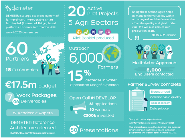 DEMETER project summary covering partnerships, funding, piloting, outreach, and open calls.
