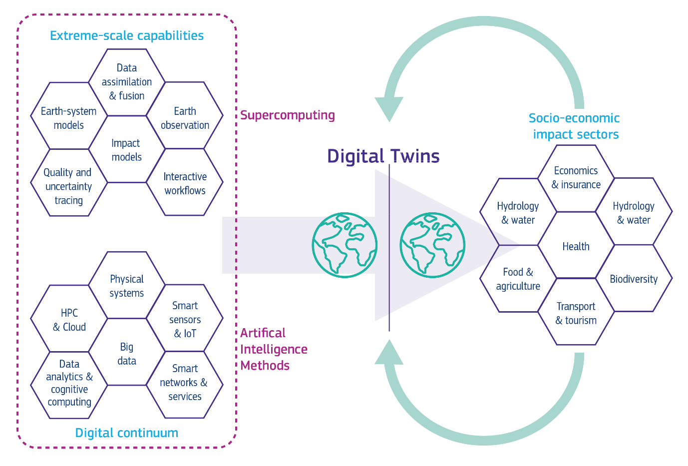 Infographic showing data feeding digital twins using supercomputing and AI methods after socio-economic impact sectors feed in data