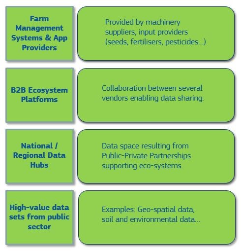 The landscape of data-sharing platforms and ecosystems needed for a common European agricultural data space.